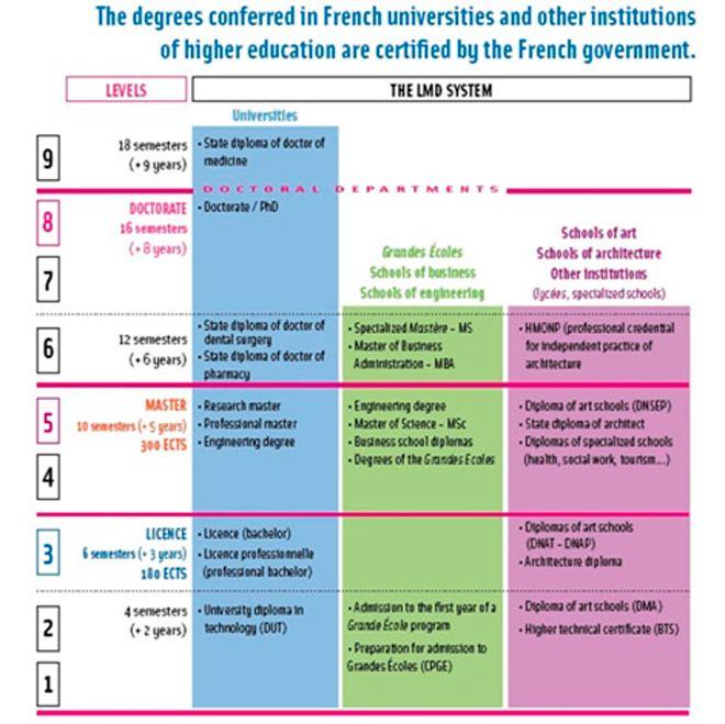 образования Франции